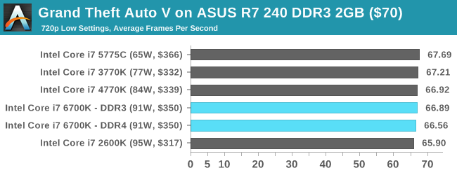 http://images.anandtech.com/graphs/graph9483/76313.png