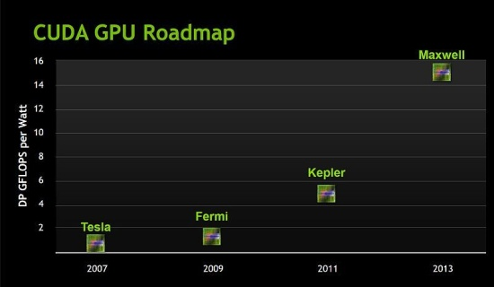 http://content.hwigroup.net/images/news/nvidia_maxwell_roadmap_01.jpg