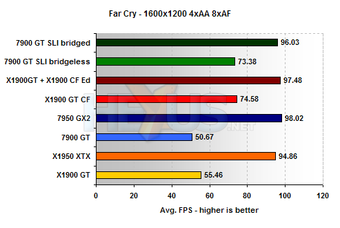 http://img.hexus.net/v2/graphics_cards/other/multigpubridges/farcry_1600.png