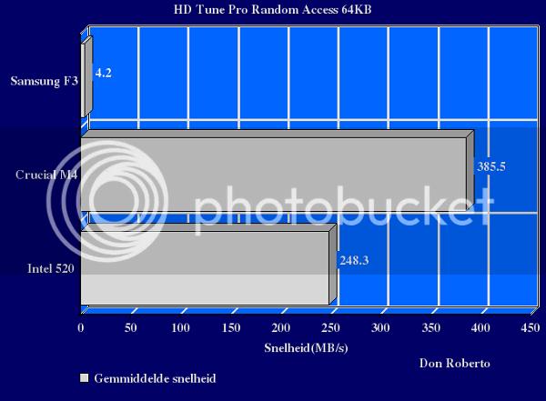 http://i1108.photobucket.com/albums/h407/Don-Roberto/Crucial%20m4%20tweakers/HDTUNerandom64kb-1.png