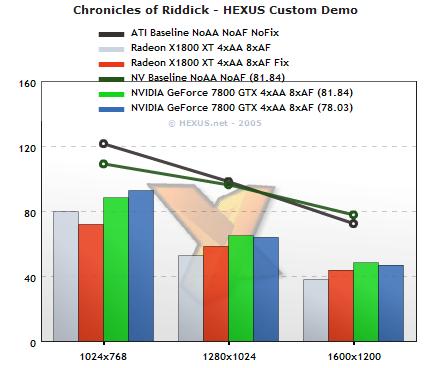 http://img.hexus.net/v2/beanz/cat511ogl/bench-riddick.png