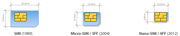 http://iphone5.nl/images/2012/09/sim-sizes.png