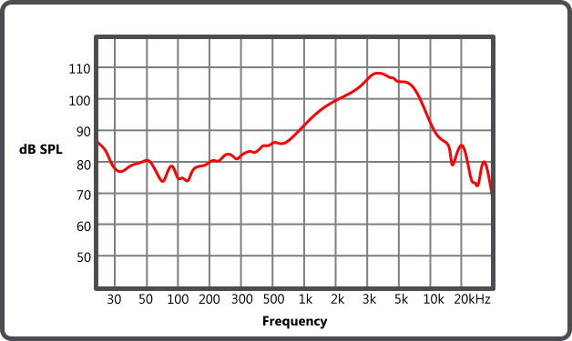 http://www.centerpointaudio.com/Images/How-to-read-a-Frequency-Response-Graph-Diagram.png