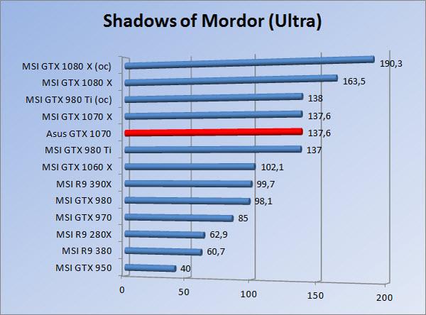 http://www.tgoossens.nl/reviews/Asus/GTX_1070/Graphs/1080/somu.jpg