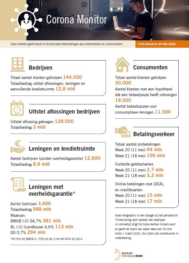https://www.infinance.nl/wp-content/uploads/2020/05/Corona-monitor-NVB-29-mei.jpg
