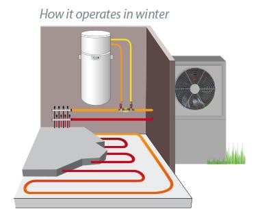 https://www.auer.fr/wp-content/uploads/2018/11/chauffe-eau-thermodynamique-plancher-hiver_EN.jpg