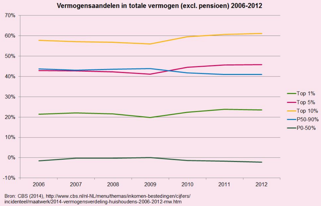 https://www.ftm.nl/wp-content/uploads/2014/05/Vermogensverdeling-Nederland.png
