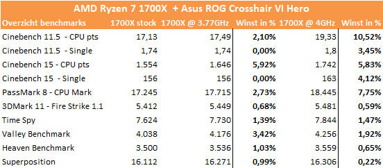 http://techgaming.nl/image_uploads/reviews/Asus-ROG-Crosshair-VI-Hero/stijging.png
