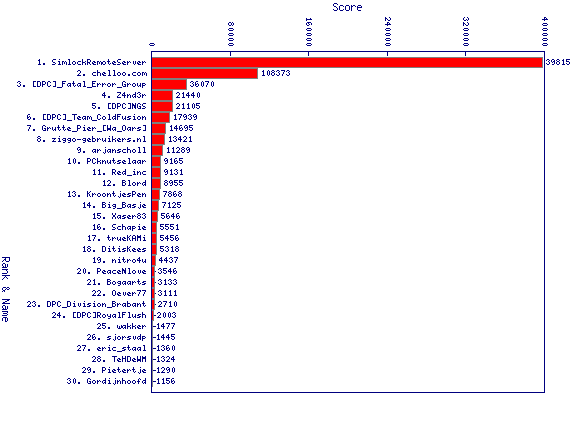 http://linuxminded.nl/tmp/daily-top-2010-10-29.png
