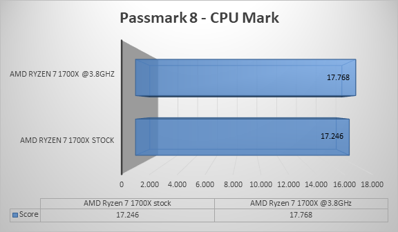 http://techgaming.nl/image_uploads/reviews/ASRock-X370-Gaming-ITX/cpumark.png
