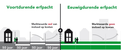 https://www.amsterdam.nl/publish/pages/755922/verschil_voortdurende_en_eeuwigdurende_erfpachtstelsel_nieuw.jpg