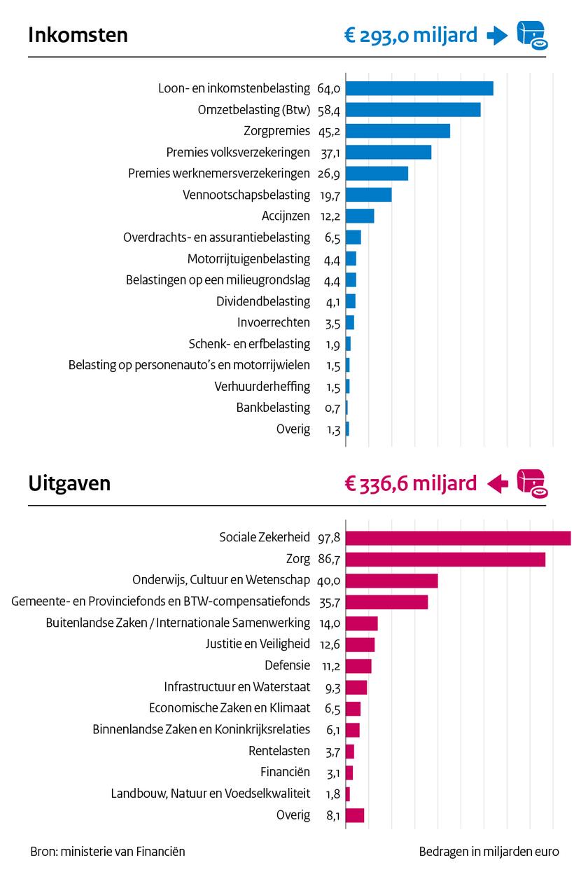https://www.rijksoverheid.nl/binaries/medium/content/gallery/rijksoverheid/content-afbeeldingen/onderwerpen/prinsjesdag/2020/infographics/1_inkomsten_uitgaven_bedragen.png