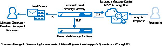 https://campus.barracuda.com/resources/attachments/image/39815341/2/encrypt_email_sender_tls.png