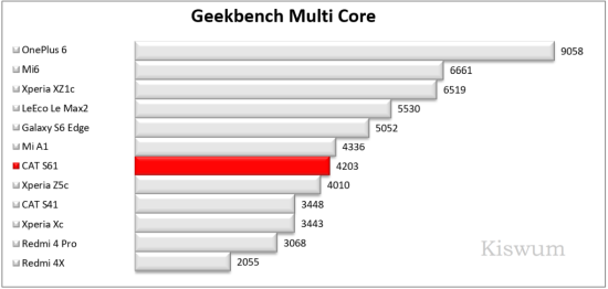 https://www.kiswum.com/wp-content/uploads/CAT_S61/Benchmark_08-Small.png