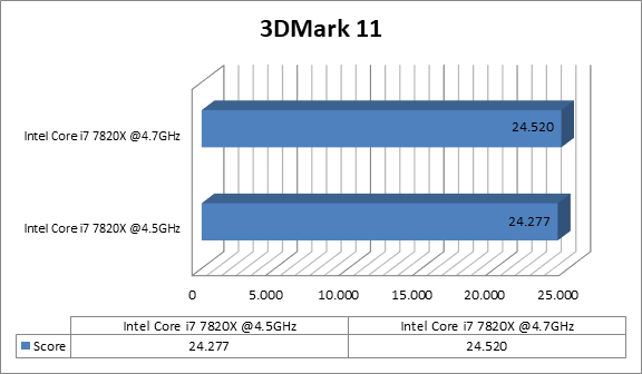 http://techgaming.nl/image_uploads/reviews/Asus-X299-Deluxe/3dmark11.png