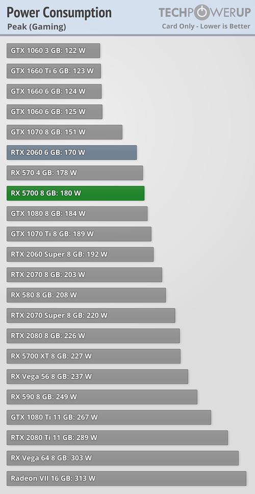 https://tpucdn.com/review/amd-radeon-rx-5700/images/power-gaming-peak.png