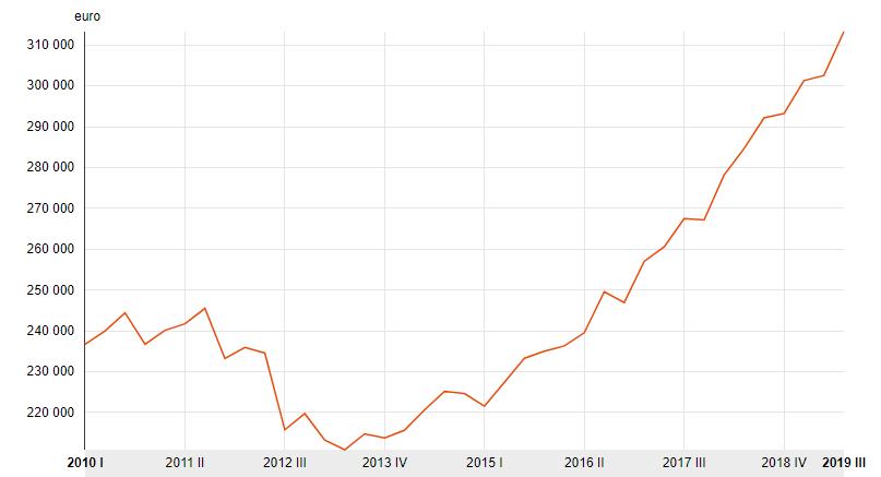 https://www.homefinance.nl/media/1773/decennium-grafiek-huizenprijzen.png