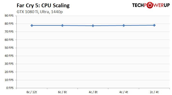 https://tpucdn.com/reviews/Performance_Analysis/Far_Cry_5/images/cpu_1440p.jpg