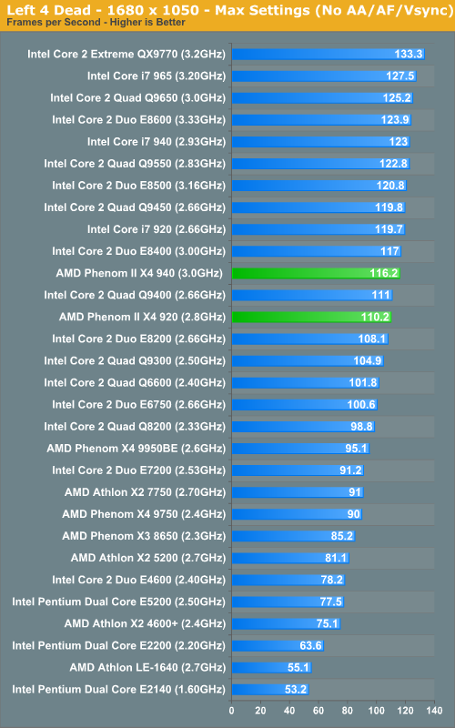 http://images.anandtech.com/graphs/amdphenomii_010709132536/17983.png