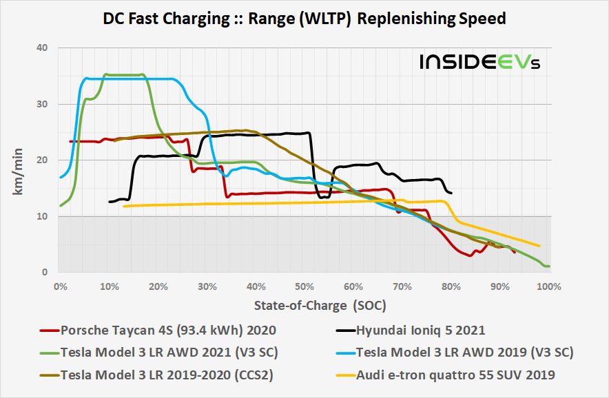 https://cdn.motor1.com/images/custom/porsche-taycan-934-kwh-2021-dcfc-range-replenishing-speed-comparison-20210607.jpg