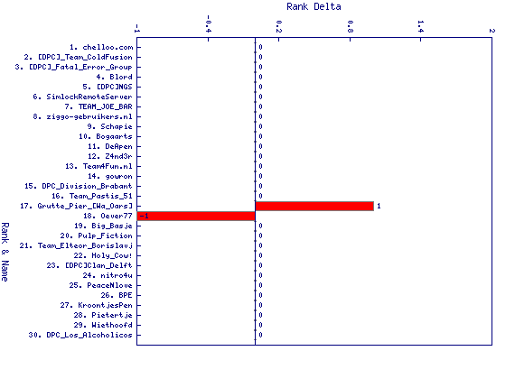 http://linuxminded.nl/tmp/overall-top-2010-10-29-delta.png