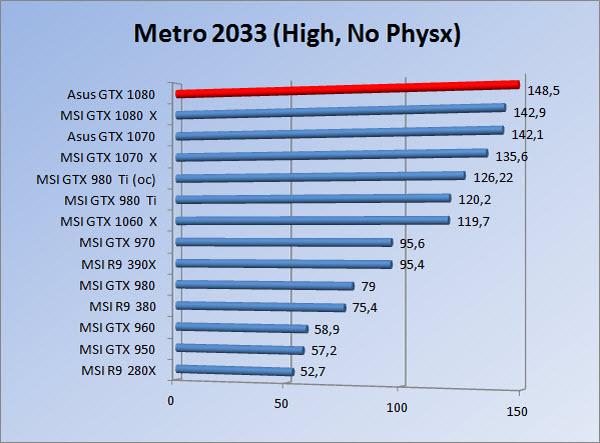 http://www.tgoossens.nl/reviews/Asus/GTX_1080/Graphs/1080/m3hnp.jpg