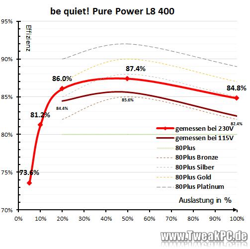 http://www.tweakpc.de/hardware/tests/netzteile/bequiet_pure_power_l8_400/i/img54.png
