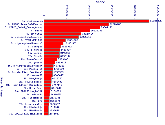 http://linuxminded.nl/tmp/overall-top-2010-10-29.png