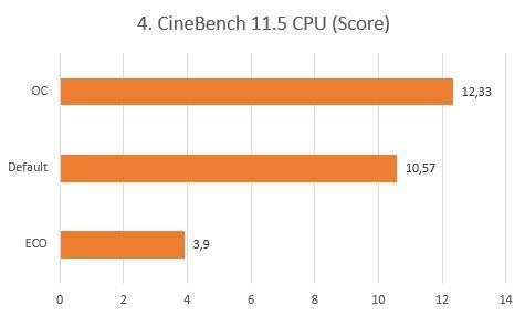 http://www.nl0dutchman.tv/reviews/gigabyte-x99-ultragaming/4.%20CineBench%2011.5%20CPU.JPG