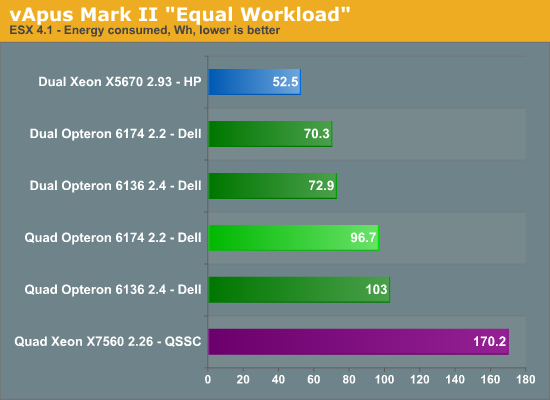http://images.anandtech.com/graphs/quadmagnycours_081810084419/24428.png