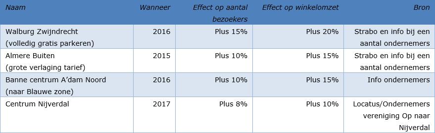 https://media.prdn.nl/retailtrends/files/Fotoseries/tabel%203%20tellingen.jpg