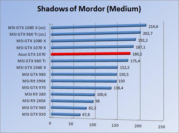 http://www.tgoossens.nl/reviews/Asus/GTX_1070/Graphs/1080/somm.jpg