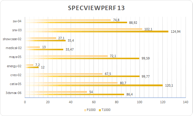 https://i2.wp.com/astronautech.com/wp-content/uploads/2019/09/Specviewperf.png?zoom=1.5&w=746&h=448&ssl=1