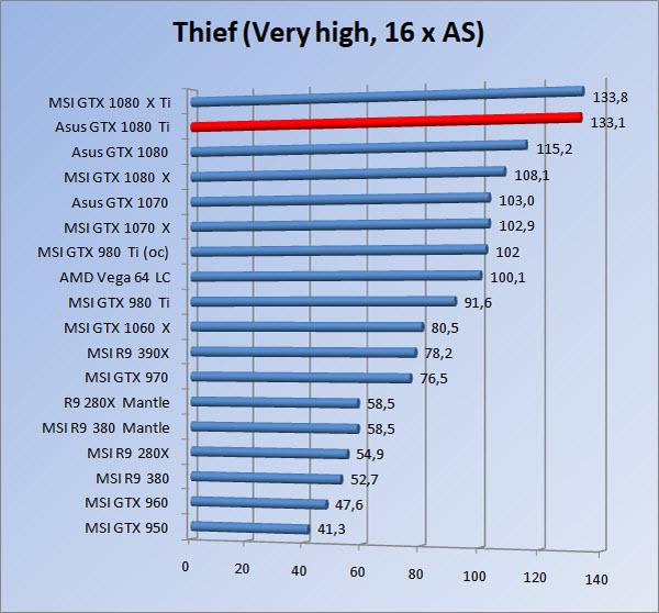 http://www.tgoossens.nl/reviews/Asus/GTX_1080_Ti/Graphs/1080/thief16.jpg