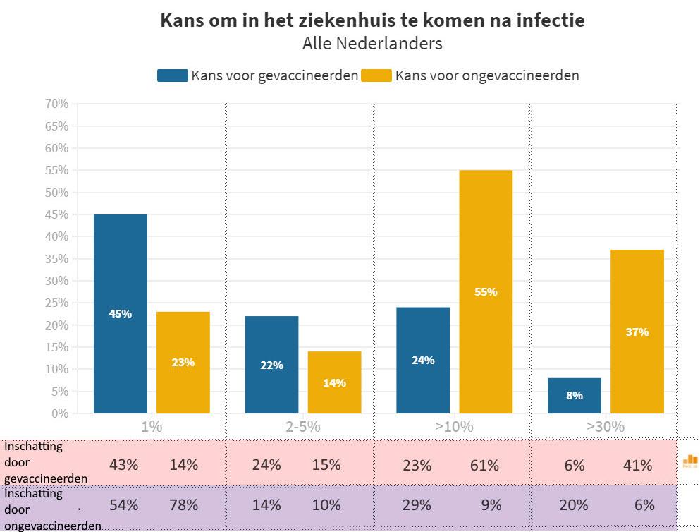 https://www.maurice.nl/wp-content/uploads/2021/10/Kans-zieken-huis-naar-gevacc-omgevacc-1.jpg