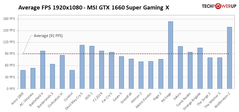 https://tpucdn.com/review/msi-geforce-gtx-1660-super-gaming-x/images/average-fps-1920-1080.png