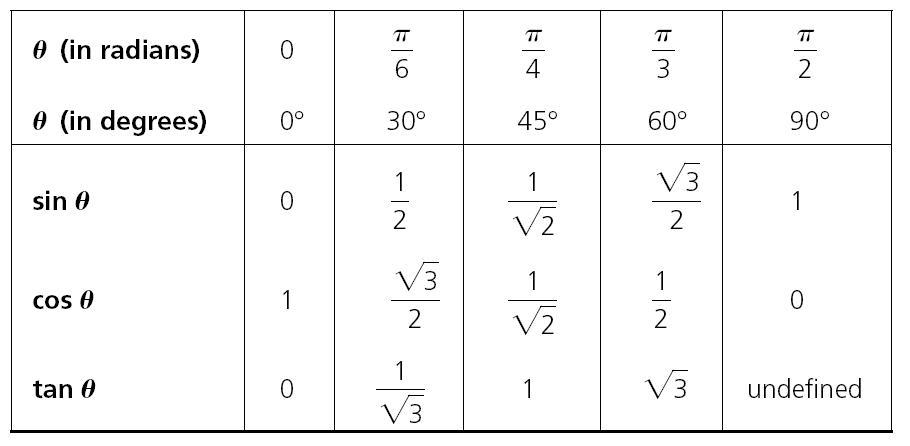 http://riazidan.weebly.com/uploads/1/0/0/7/10075002/trig_ratios_of_standard_angles.jpg