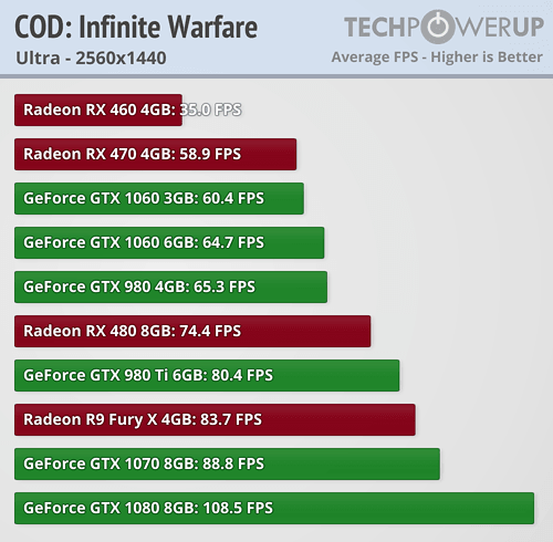 https://tpucdn.com/reviews/Performance_Analysis/Call_of_Duty_Infinite_Warfare/images/1440.png