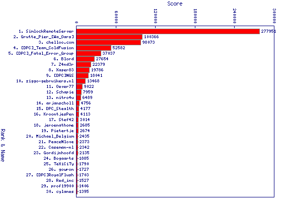 http://linuxminded.nl/tmp/daily-top-2010-09-28.png