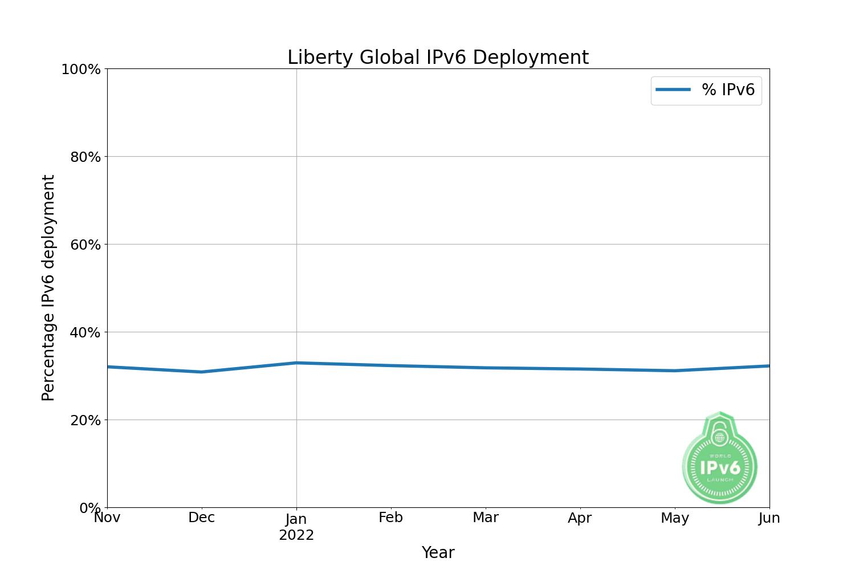 https://www.worldipv6launch.org/apps/ipv6week/measurement/images/graphs/LibertyGlobal.png