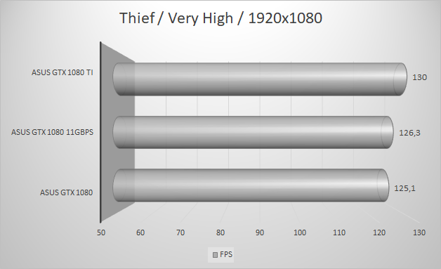 http://techgaming.nl/image_uploads/reviews/Asus-ROG-1080-11GBPS/thief1920.png