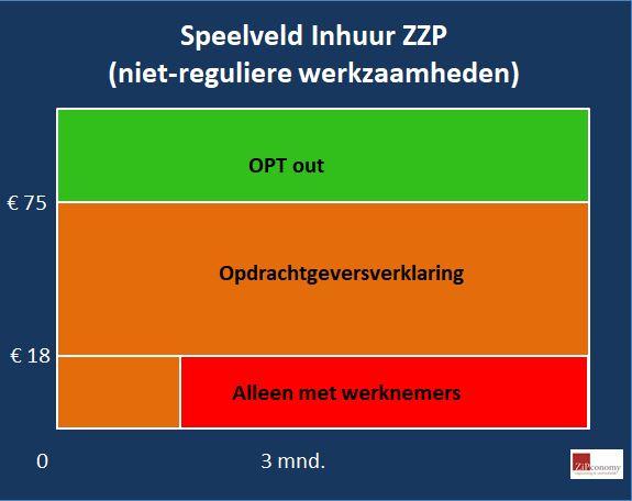 https://www.zipconomy.nl/wp-content/uploads/2017/10/inhuur-speeldveld-niet-regulier.jpg