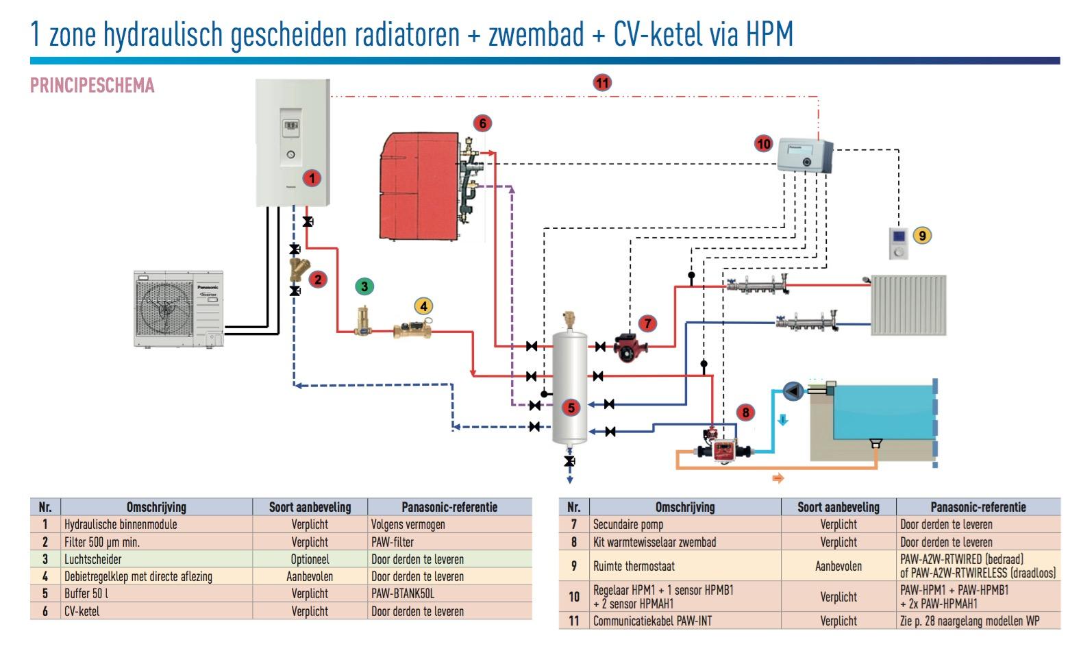 http://panasonicwarmtepompen.nl/wp-content/uploads/2018/10/1-zone-hydraulisch-gescheiden-radiatoren-zwembad-CV-ketel-via-HPM.jpg