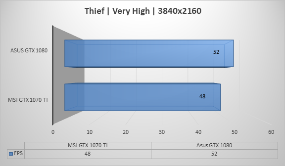 http://techgaming.nl/image_uploads/reviews/MSI-1070-Ti/thief3840.png
