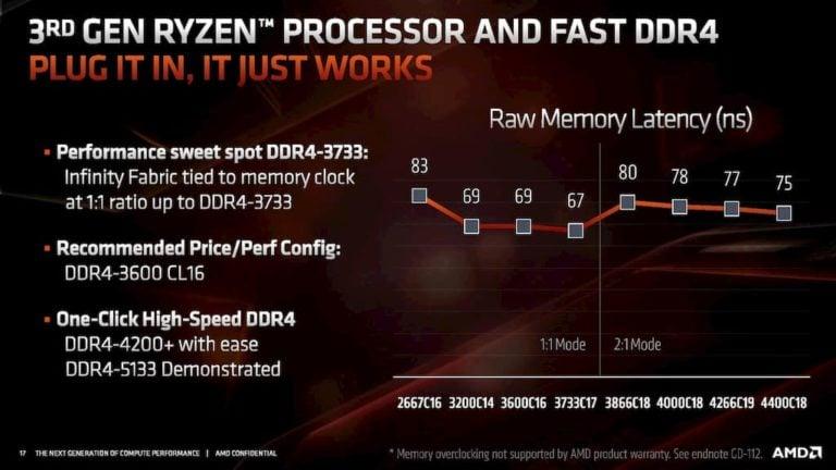 https://www.cgdirector.com/wp-content/uploads/media/2019/08/AMD-3rd-gen-ryzen-memory-latency-768x432.jpg