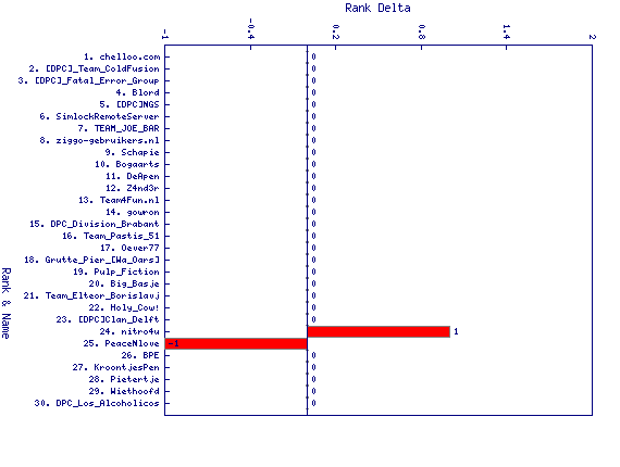 http://linuxminded.nl/tmp/overall-top-2010-10-22-delta.png