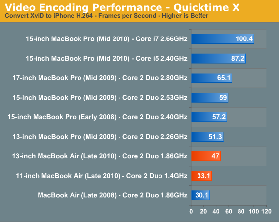 http://images.anandtech.com/graphs/2010lowendssdroundup_060210124932/33266.png