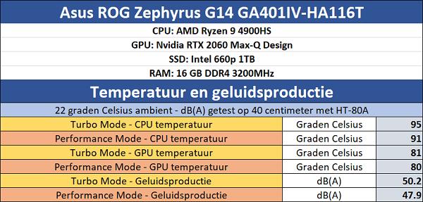 https://techgaming.nl/image_uploads/reviews/Asus-ROG-Zephyrus-G14/temps.png