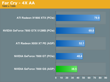 http://images.anandtech.com/graphs/nvidia%20geforce%207800%20gs%20agp_020206100222/10695.png