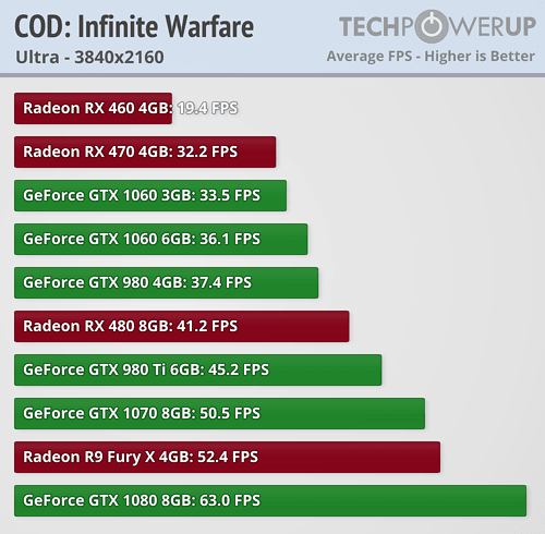 https://tpucdn.com/reviews/Performance_Analysis/Call_of_Duty_Infinite_Warfare/images/2160.png